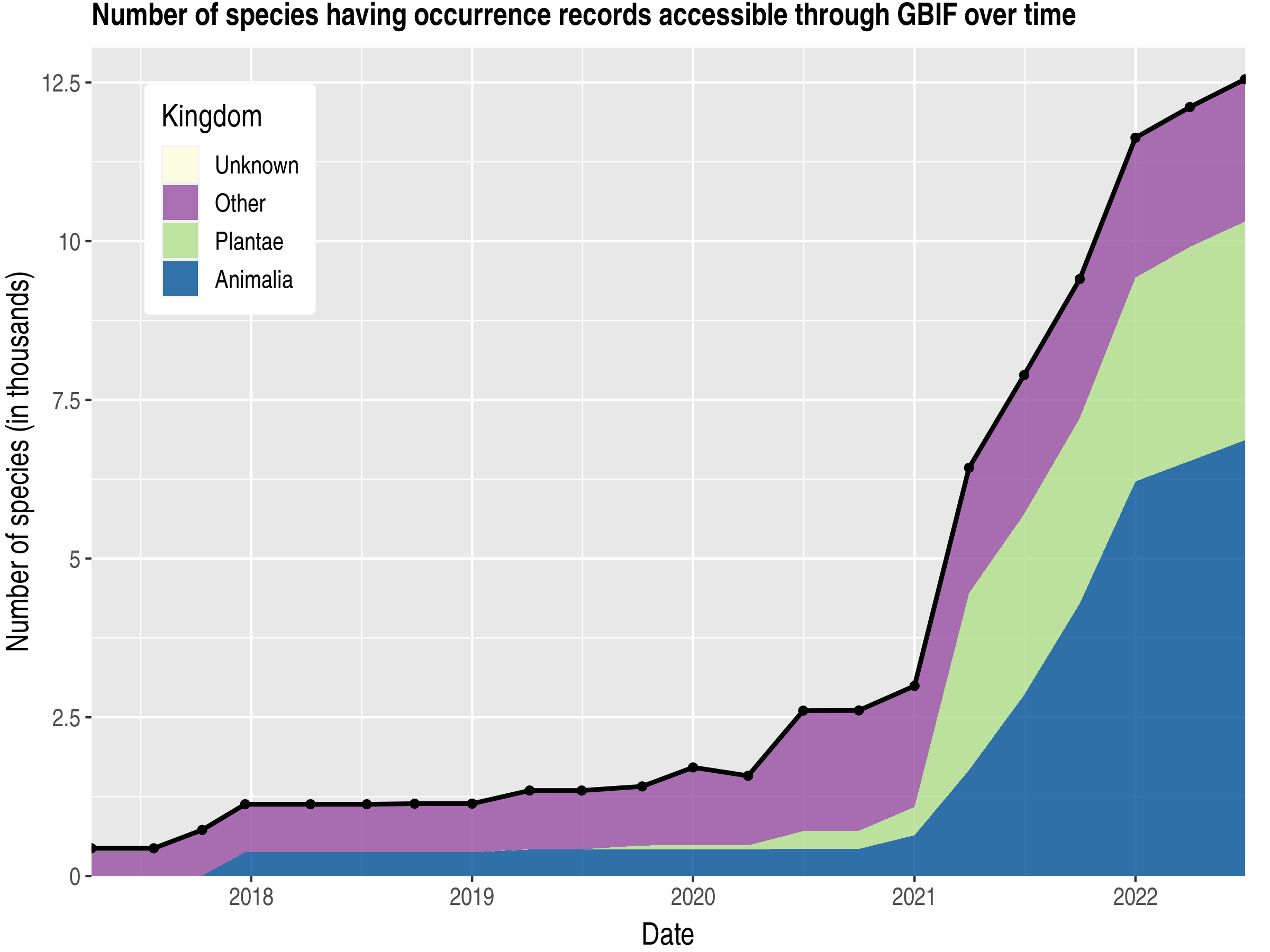 Data trend of species count by kingdom published Ukraine