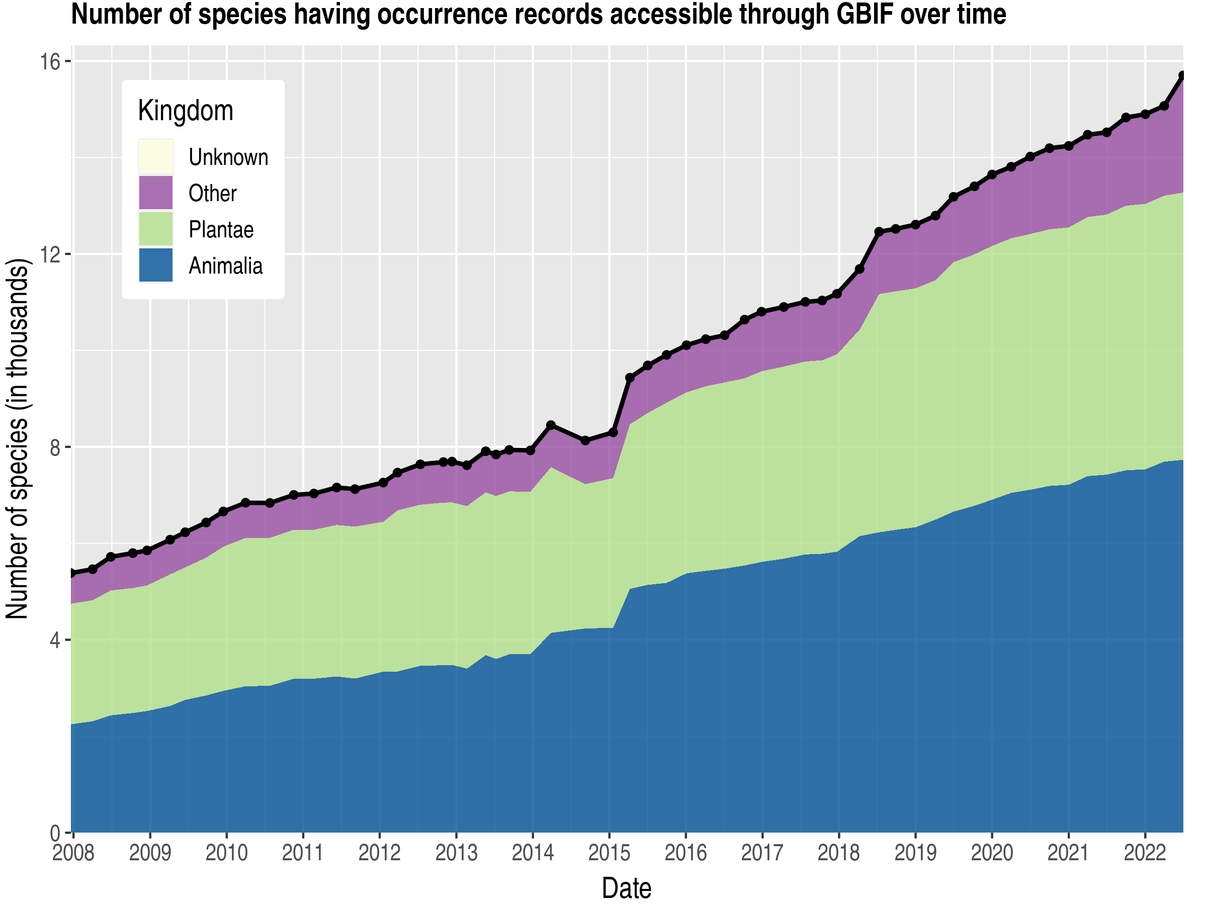 Data trend of species count by kingdom about Uganda