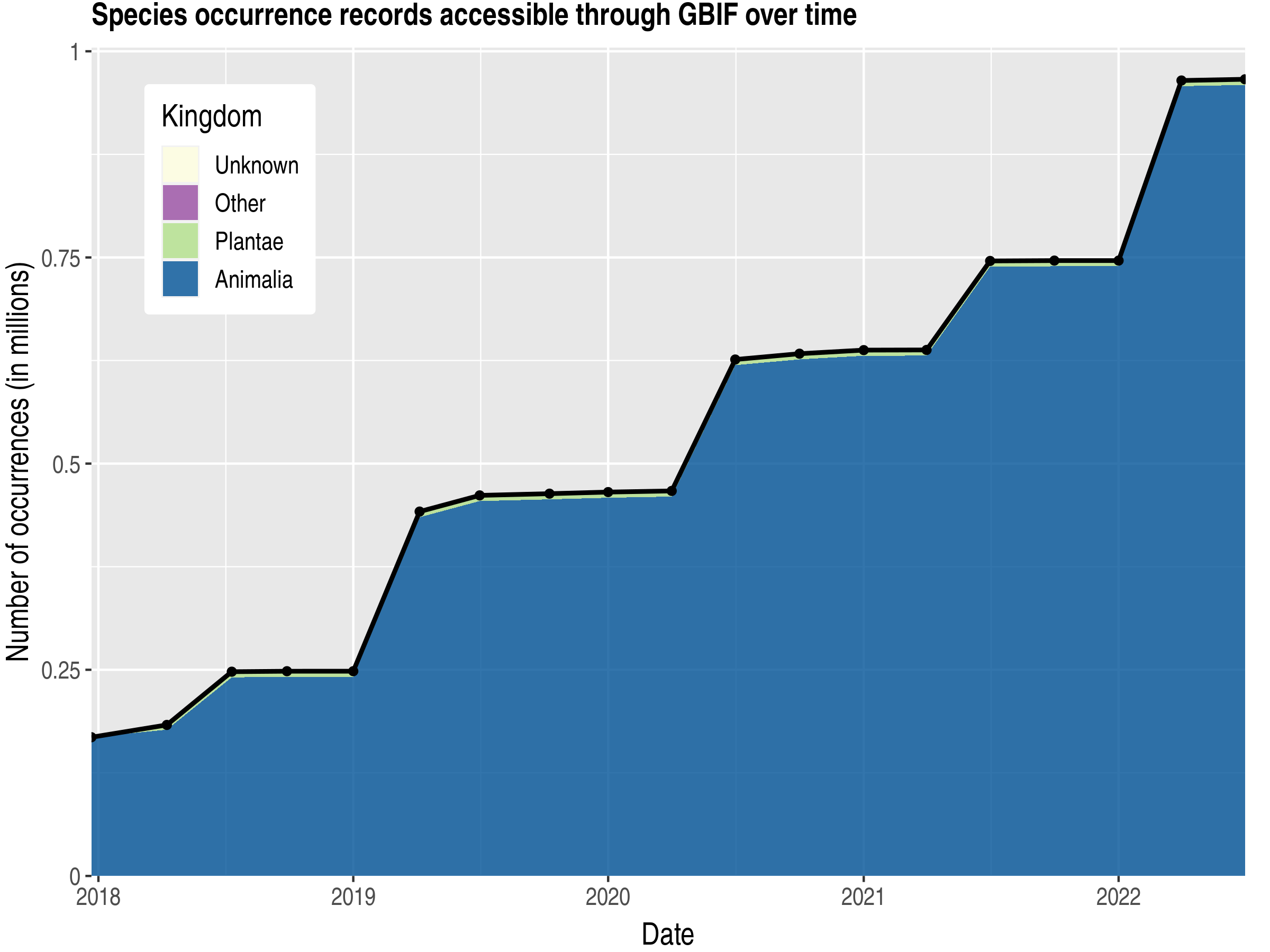 Data trend of records by kingdom published by Uganda