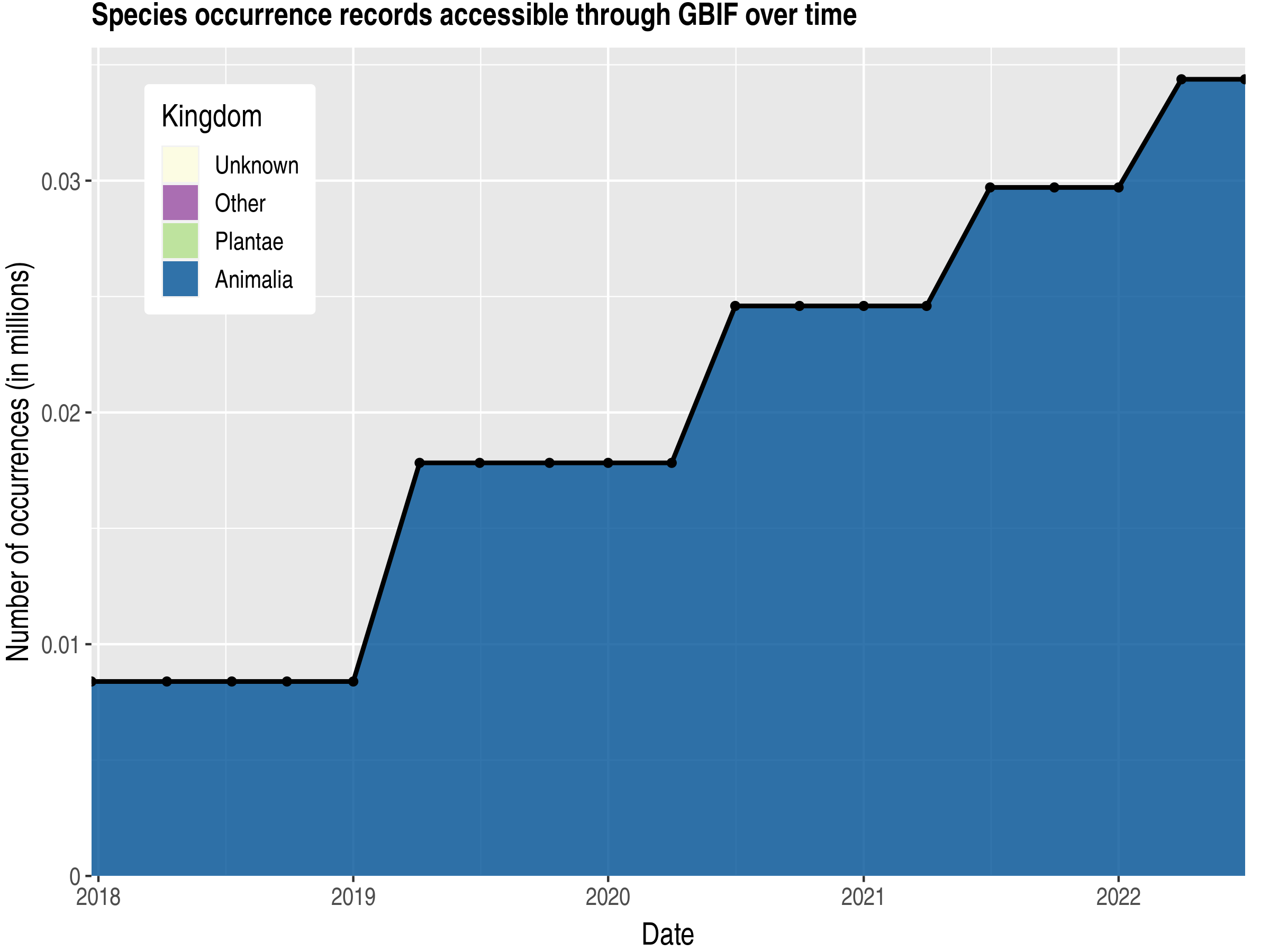 Data trend of records by kingdom published by United States Minor Outlying Islands