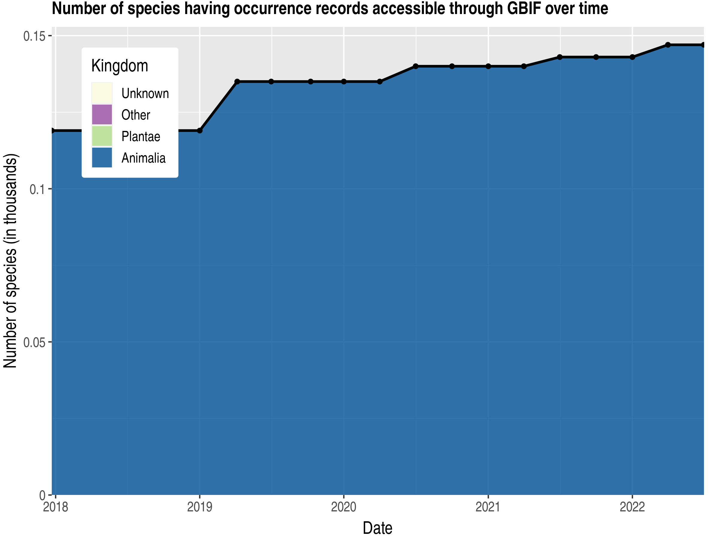 Data trend of species count by kingdom published United States Minor Outlying Islands