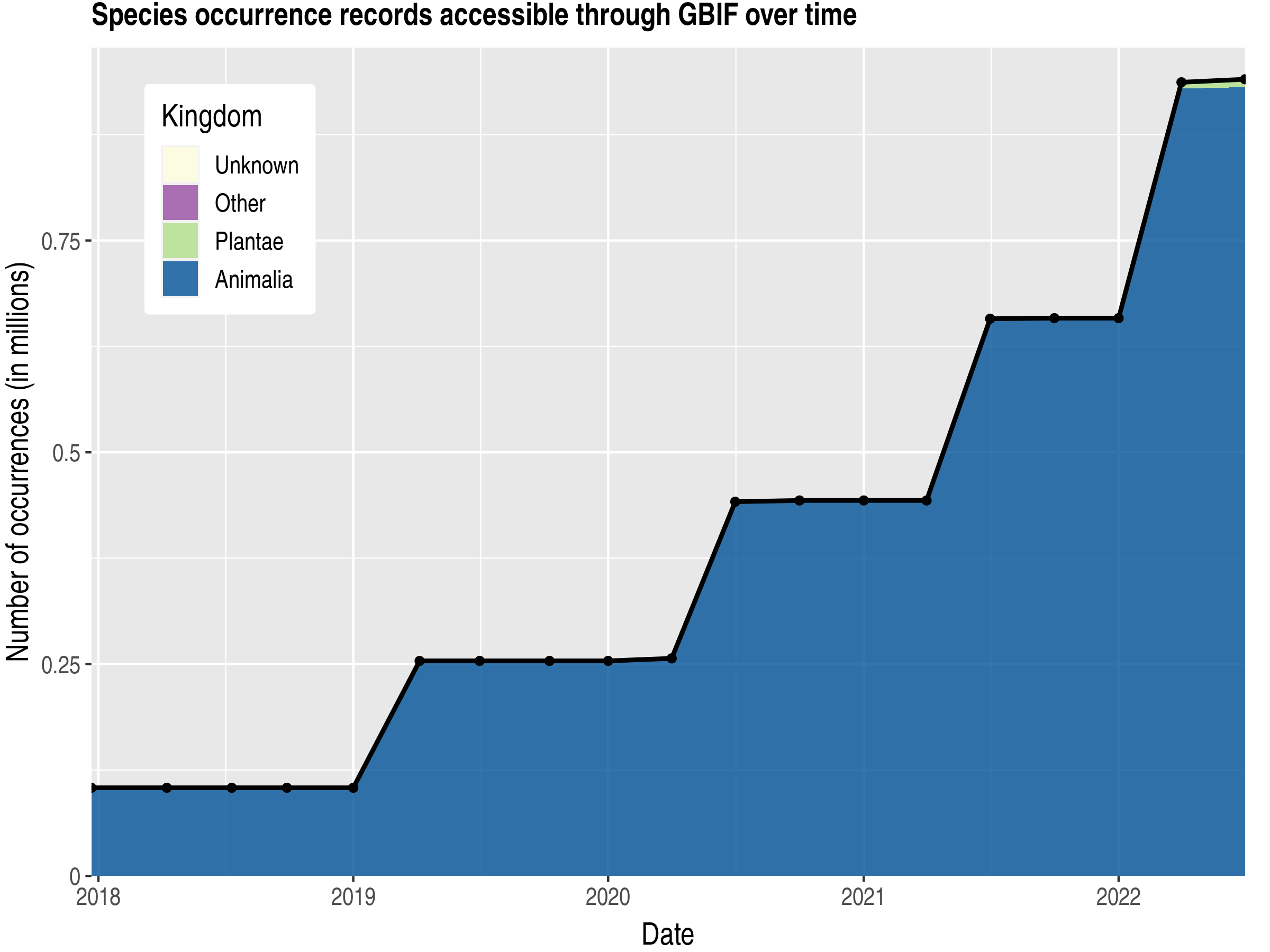 Data trend of records by kingdom published by Uruguay