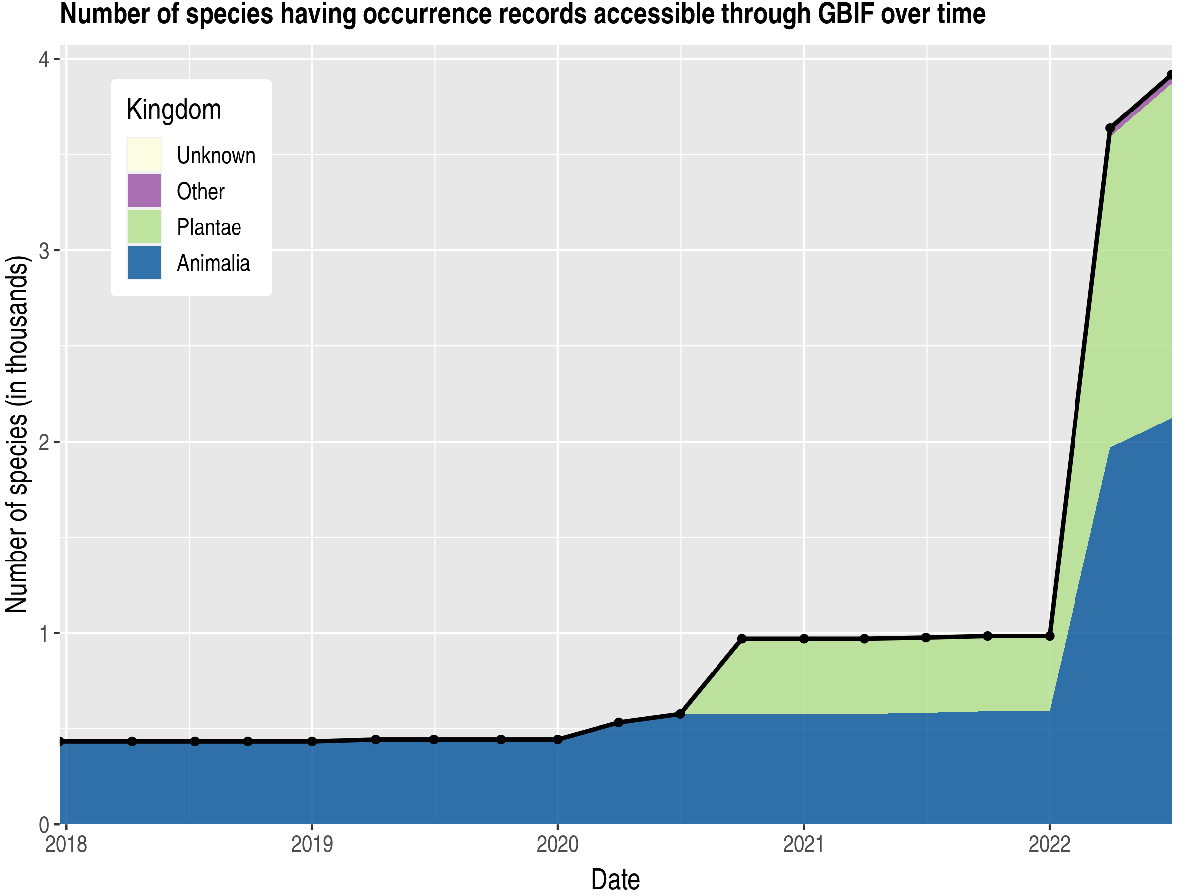 Data trend of species count by kingdom published Uruguay