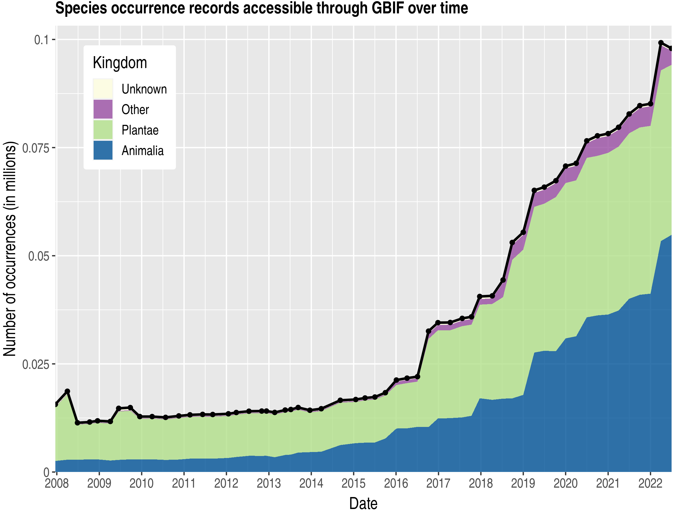 Data trend of records by kingdom about Uzbekistan