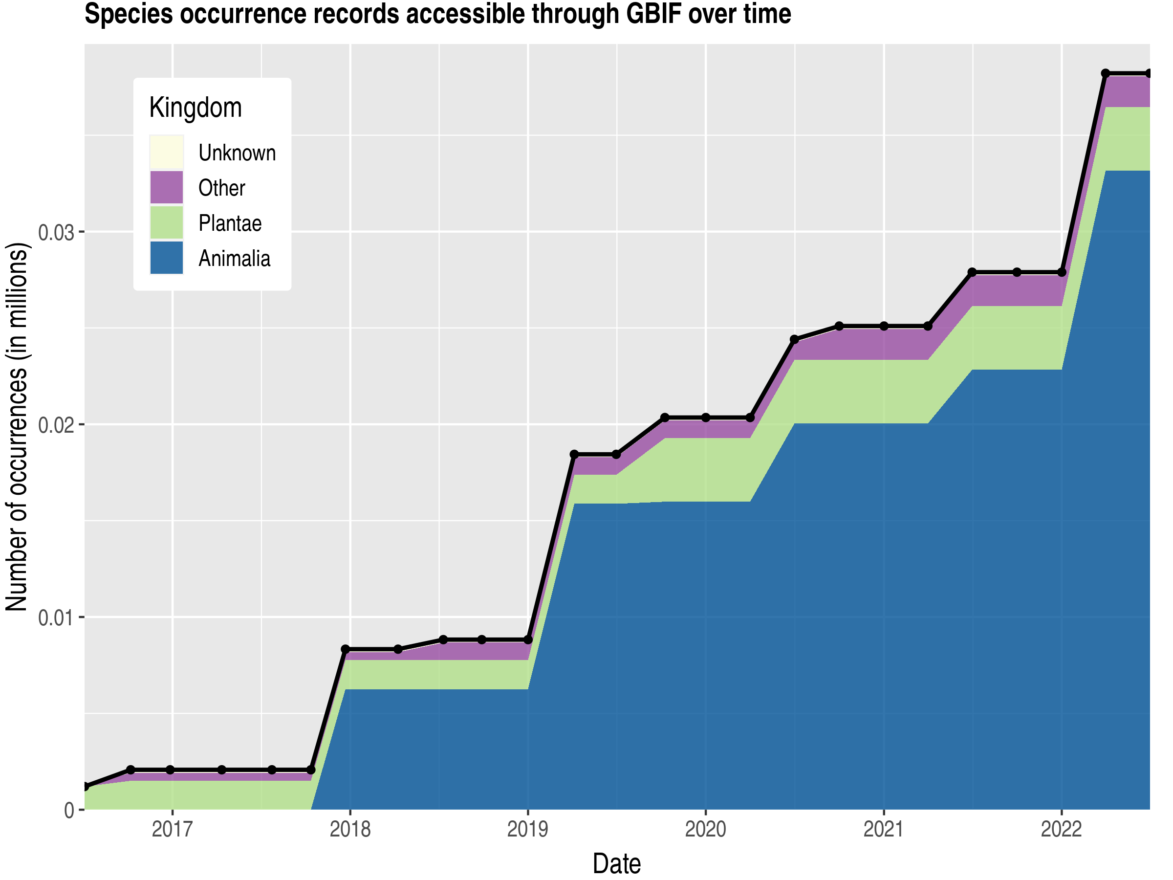 Data trend of records by kingdom published by Uzbekistan