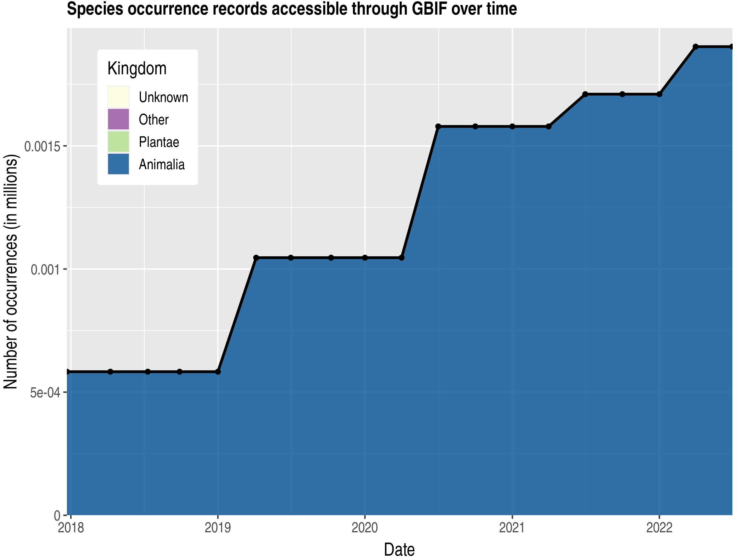 Data trend of records by kingdom published by Holy See (Vatican City State)
