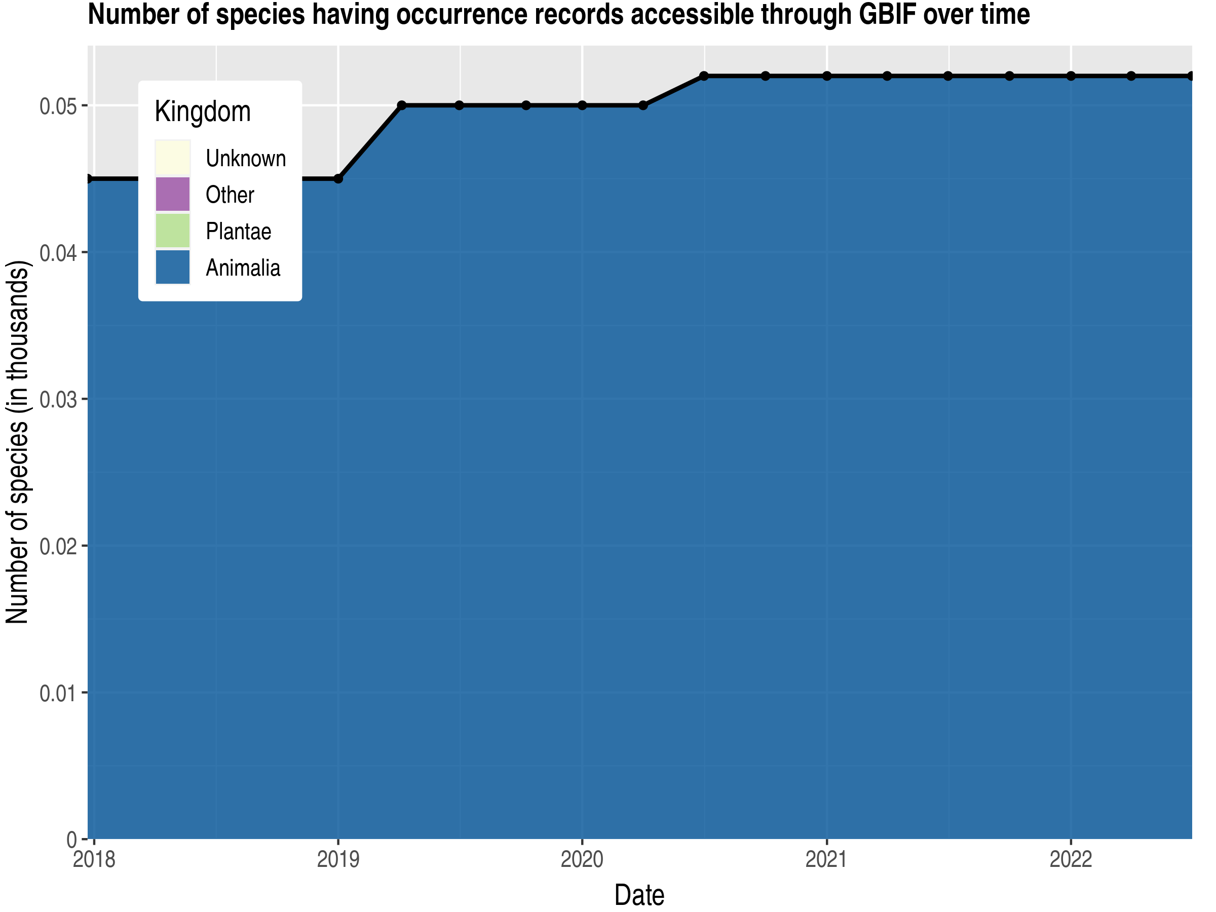 Data trend of species count by kingdom published Holy See (Vatican City State)