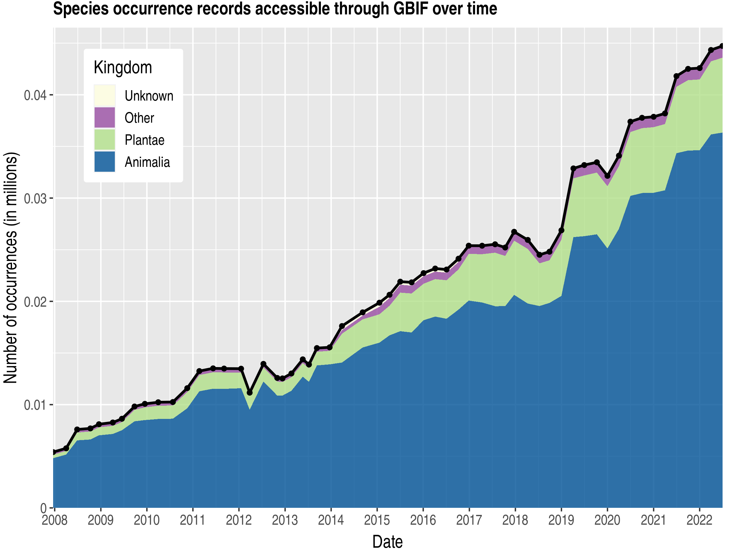 Data trend of records by kingdom about Saint Vincent and the Grenadines