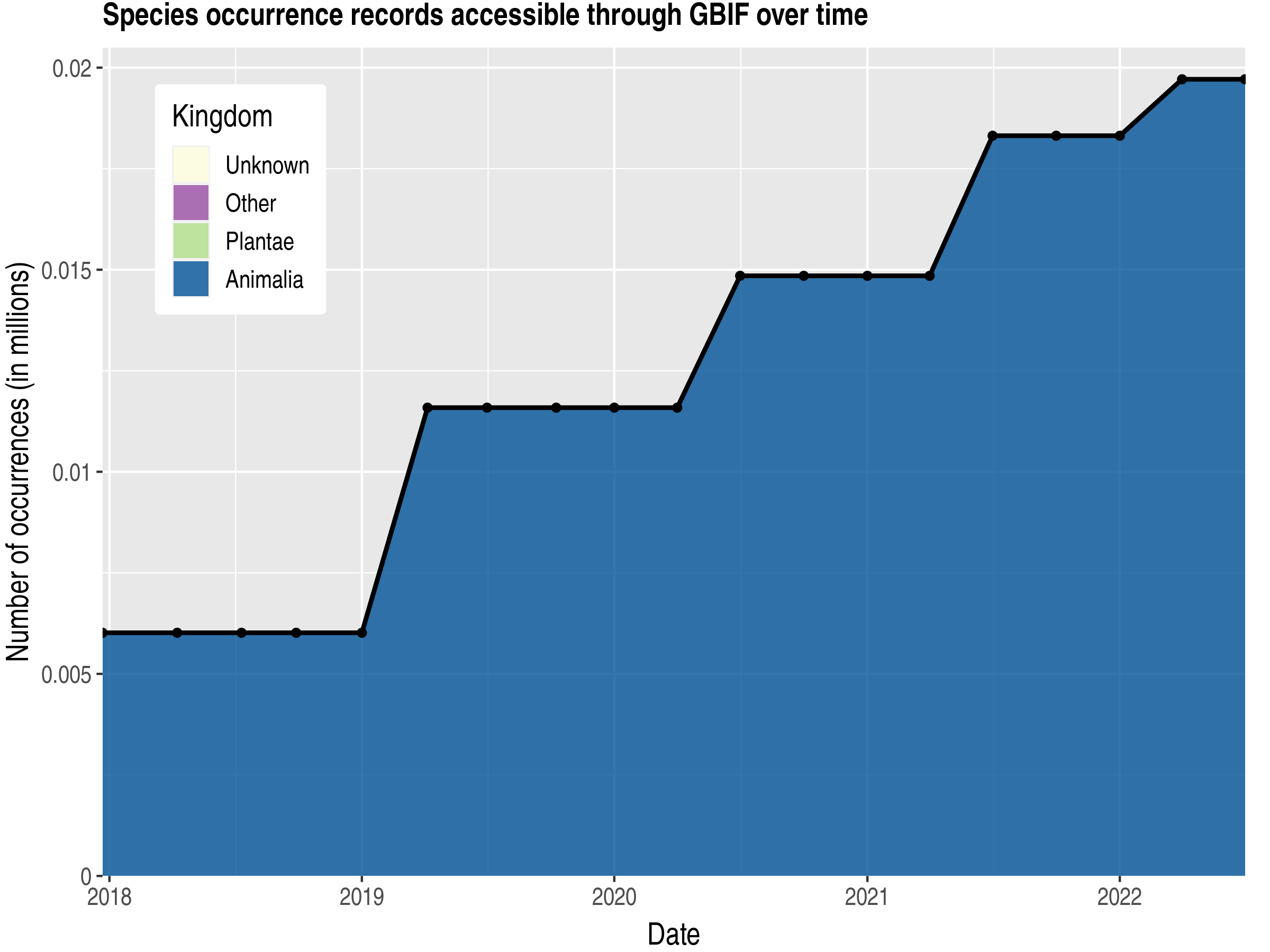 Data trend of records by kingdom published by Saint Vincent and the Grenadines