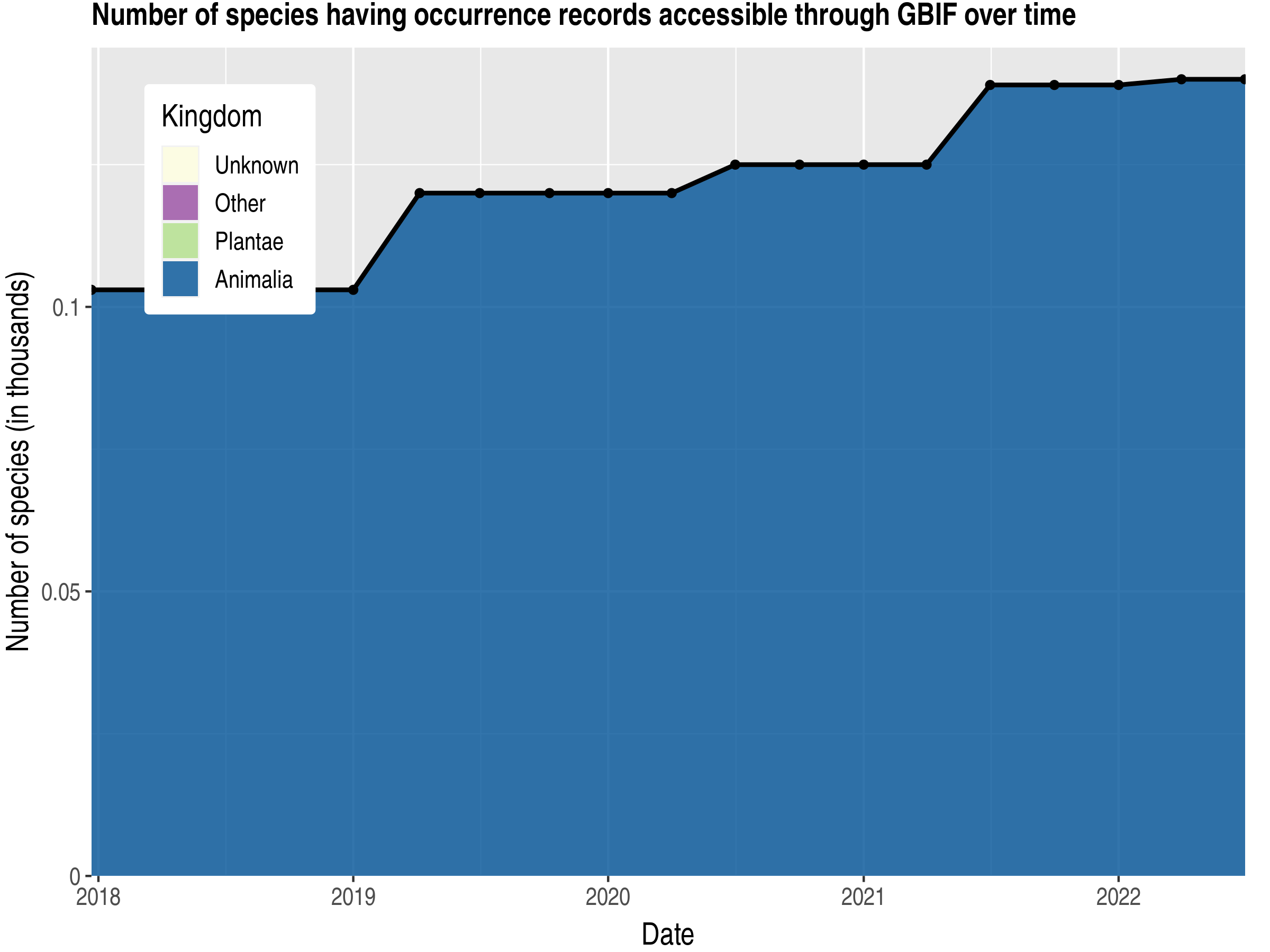 Data trend of species count by kingdom published Saint Vincent and the Grenadines