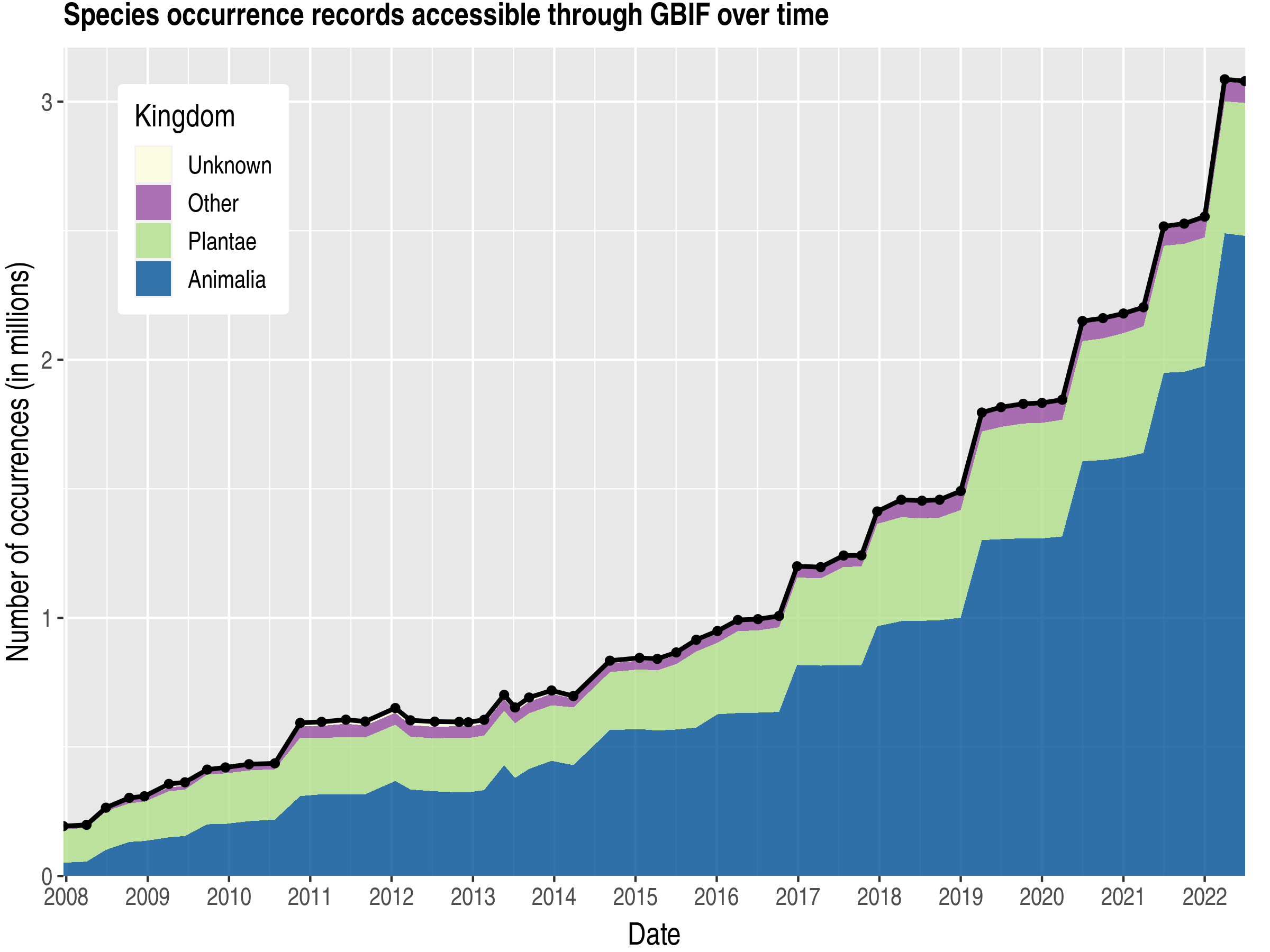 Data trend of records by kingdom about Venezuela, Bolivarian Republic of