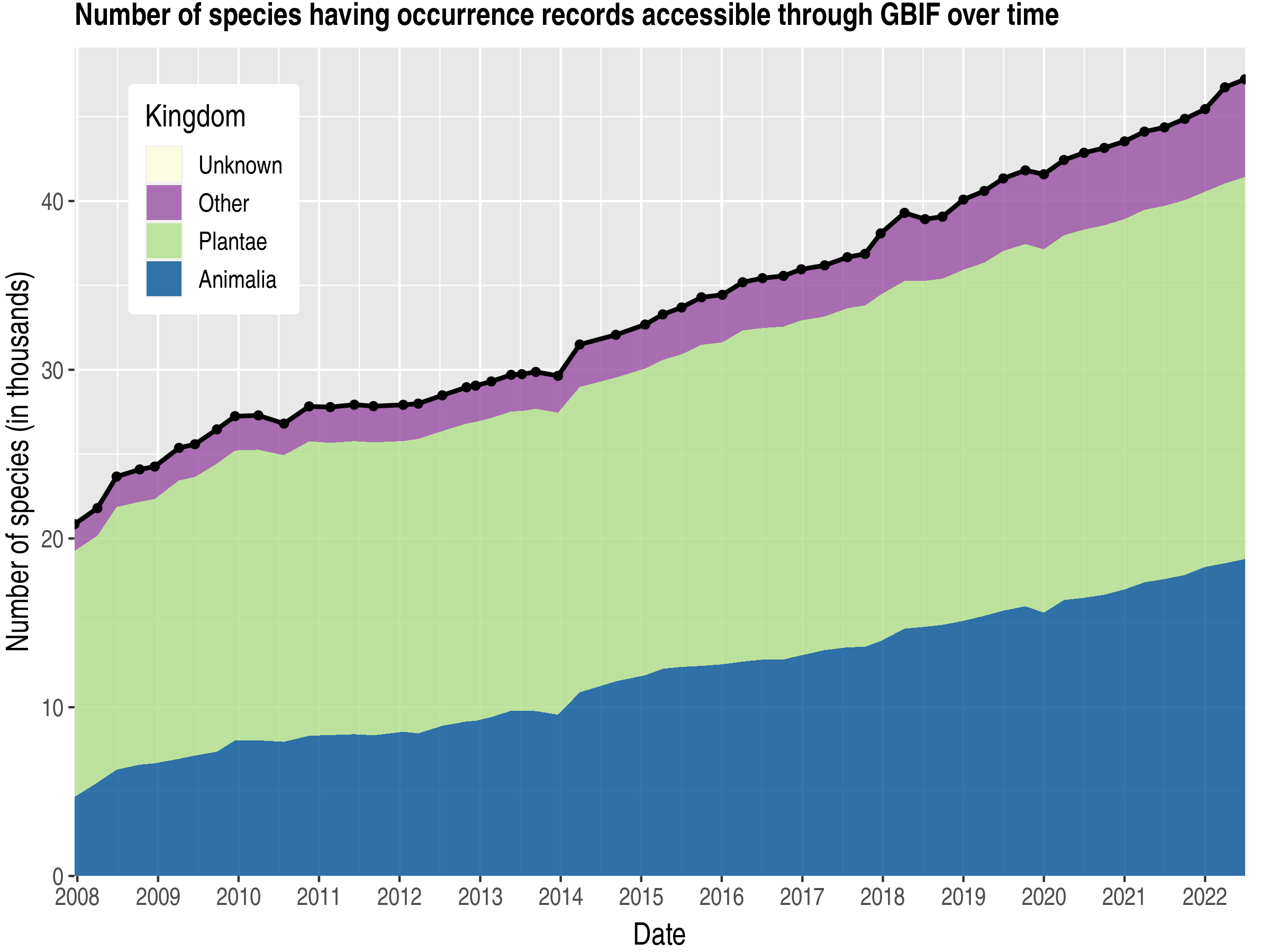 Data trend of species count by kingdom about Venezuela, Bolivarian Republic of