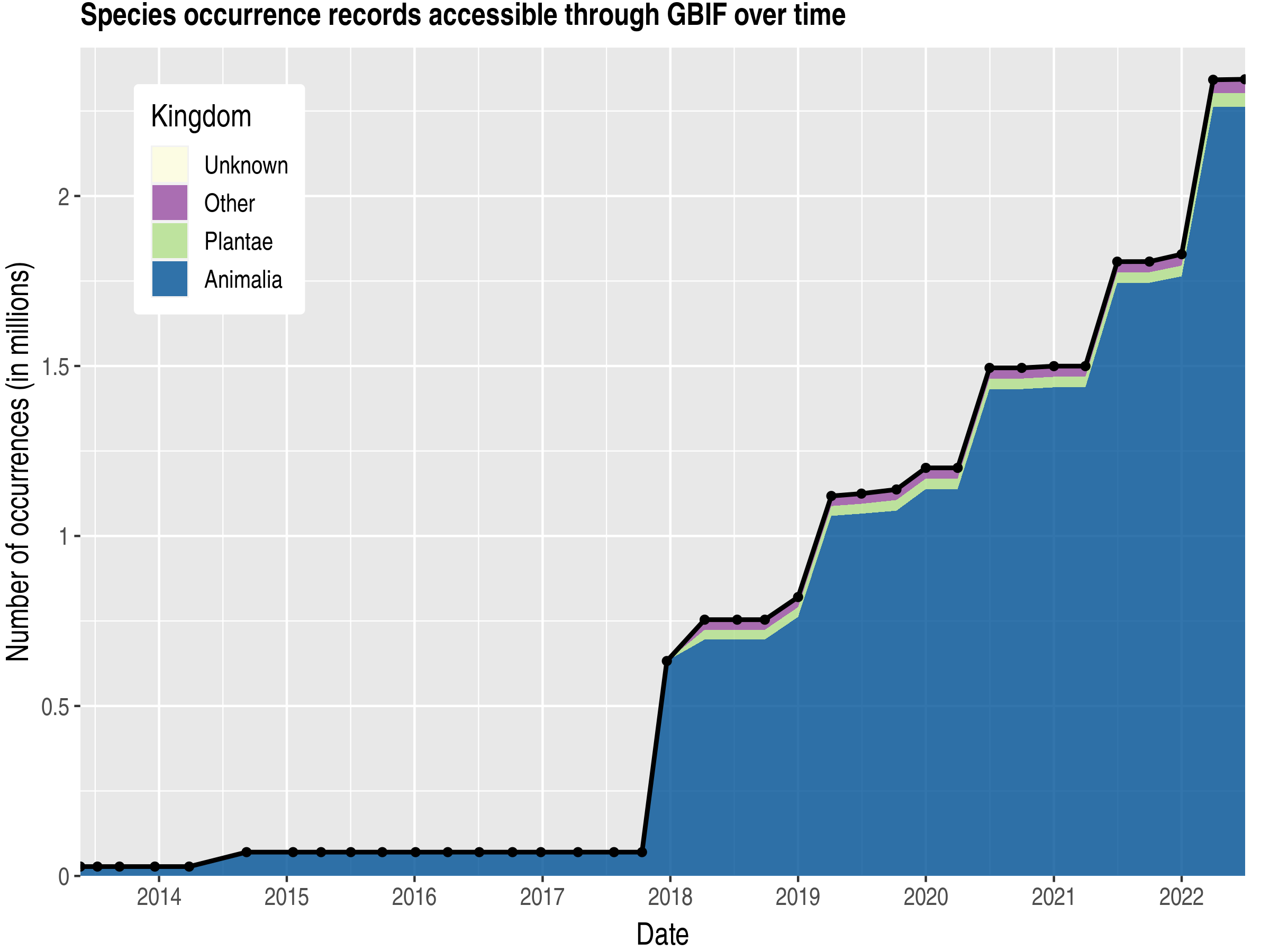 Data trend of records by kingdom published by Venezuela, Bolivarian Republic of