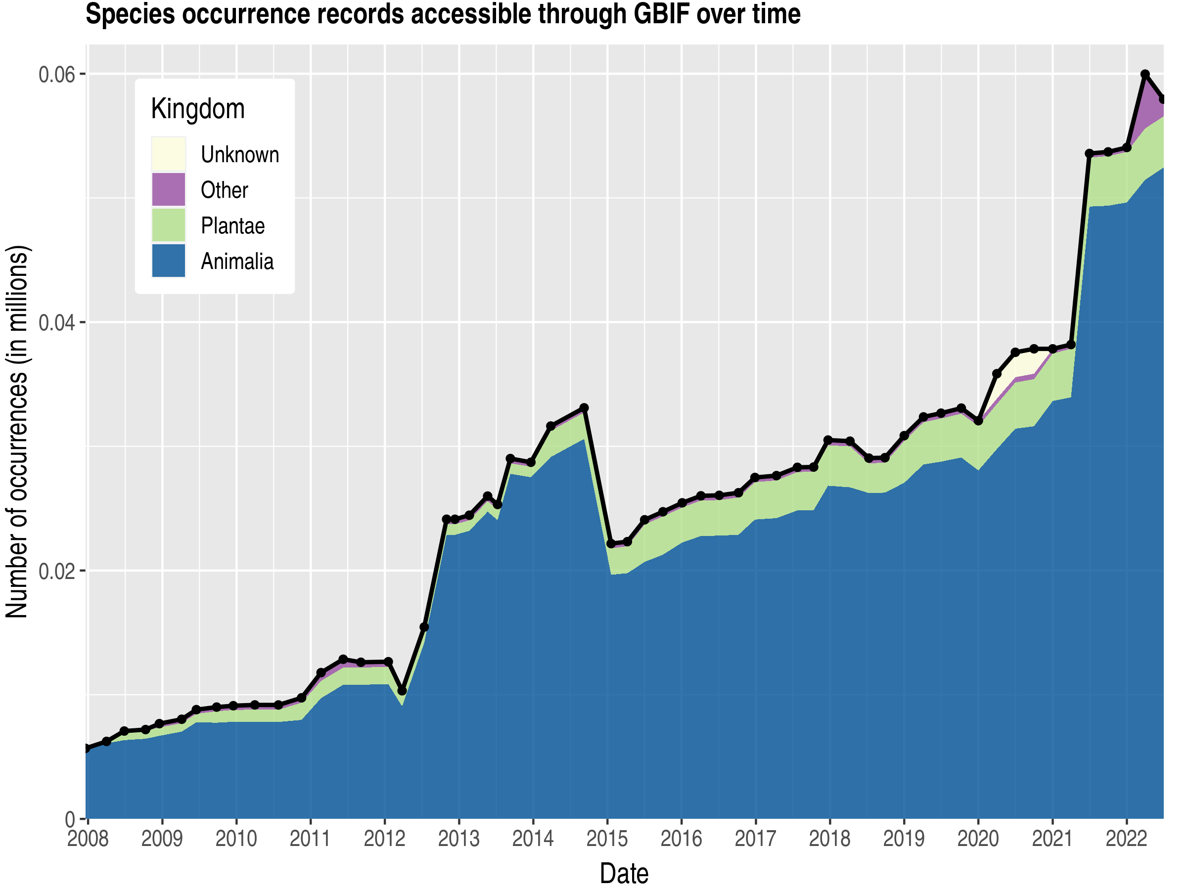 Data trend of records by kingdom about Virgin Islands, British
