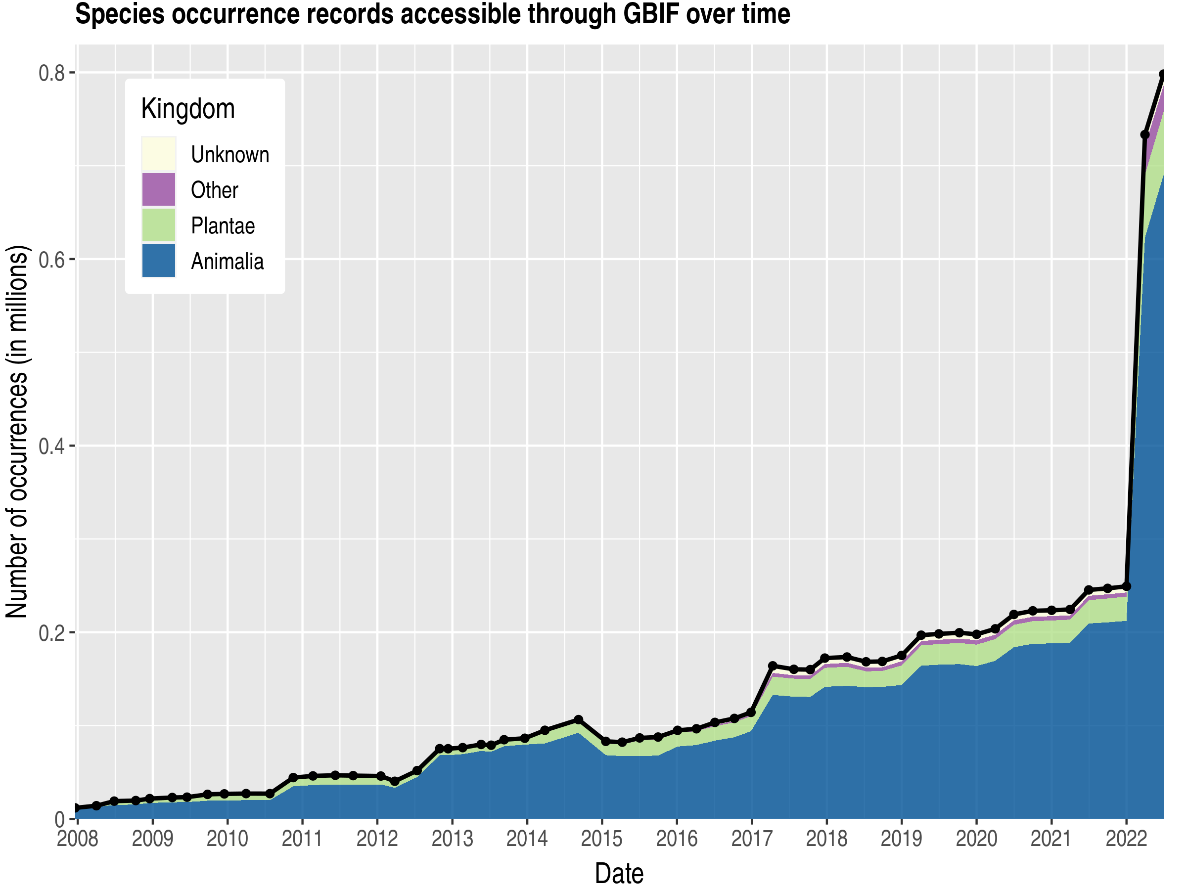 Data trend of records by kingdom about Virgin Islands, U.S.