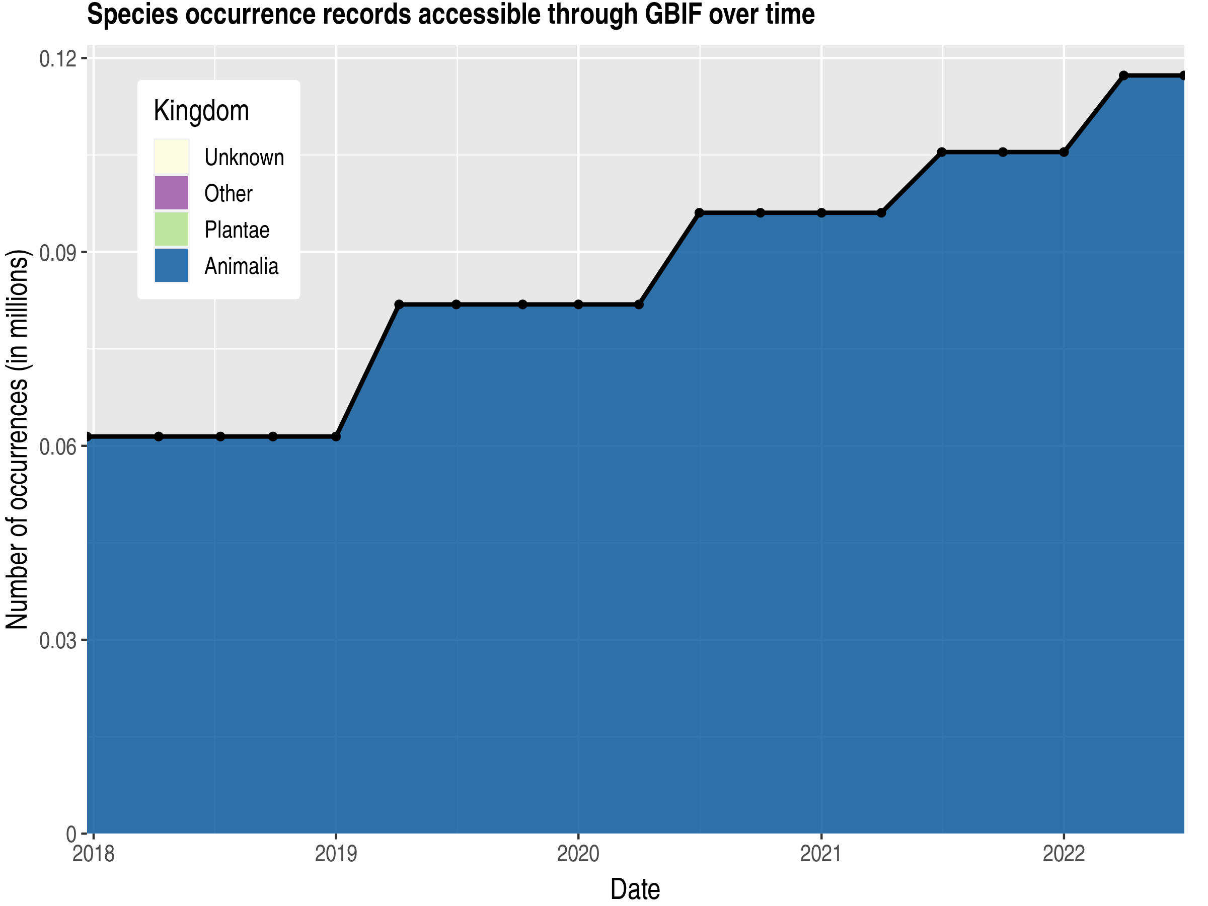 Data trend of records by kingdom published by Virgin Islands, U.S.