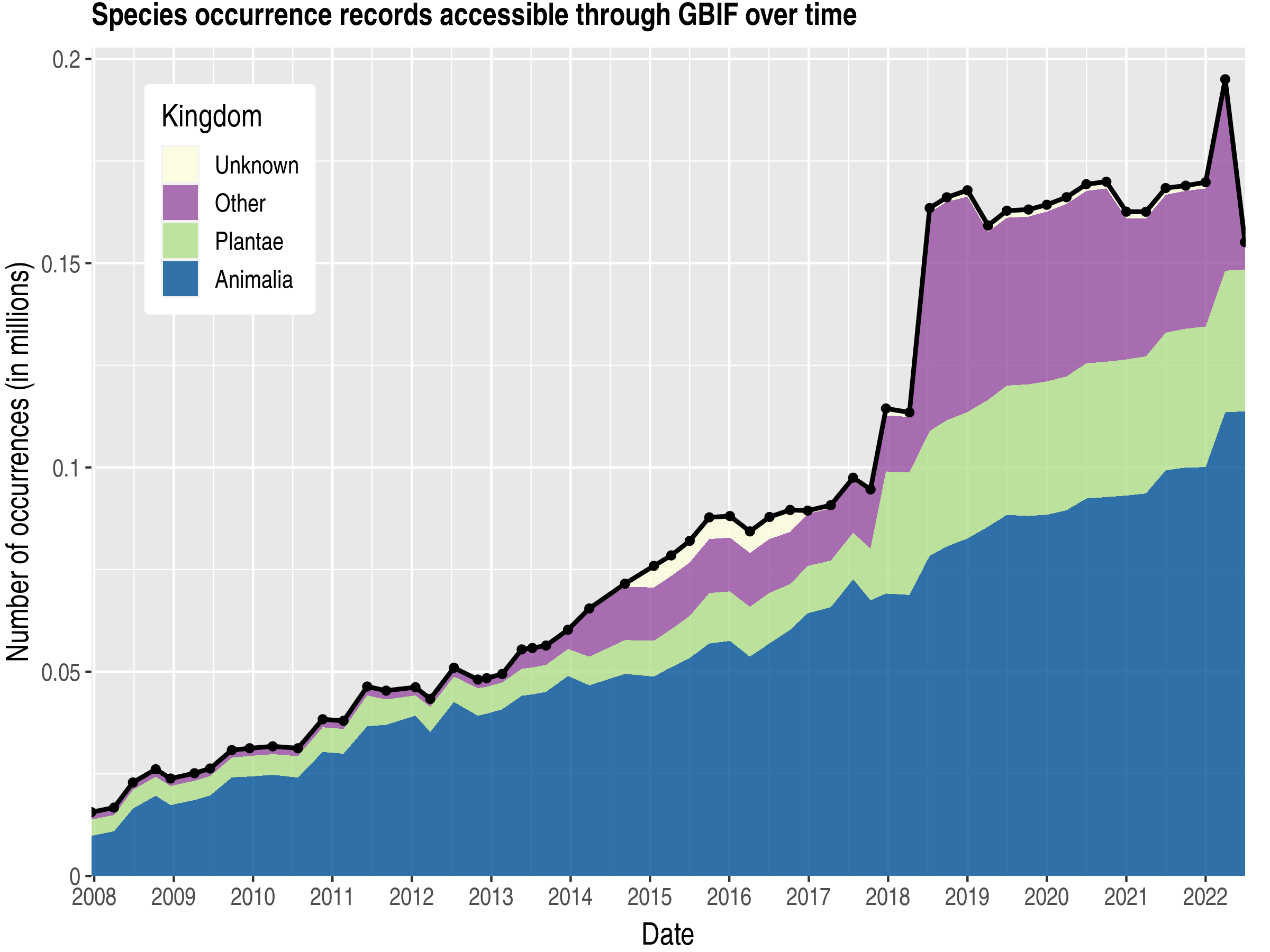 Data trend of records by kingdom about Vanuatu