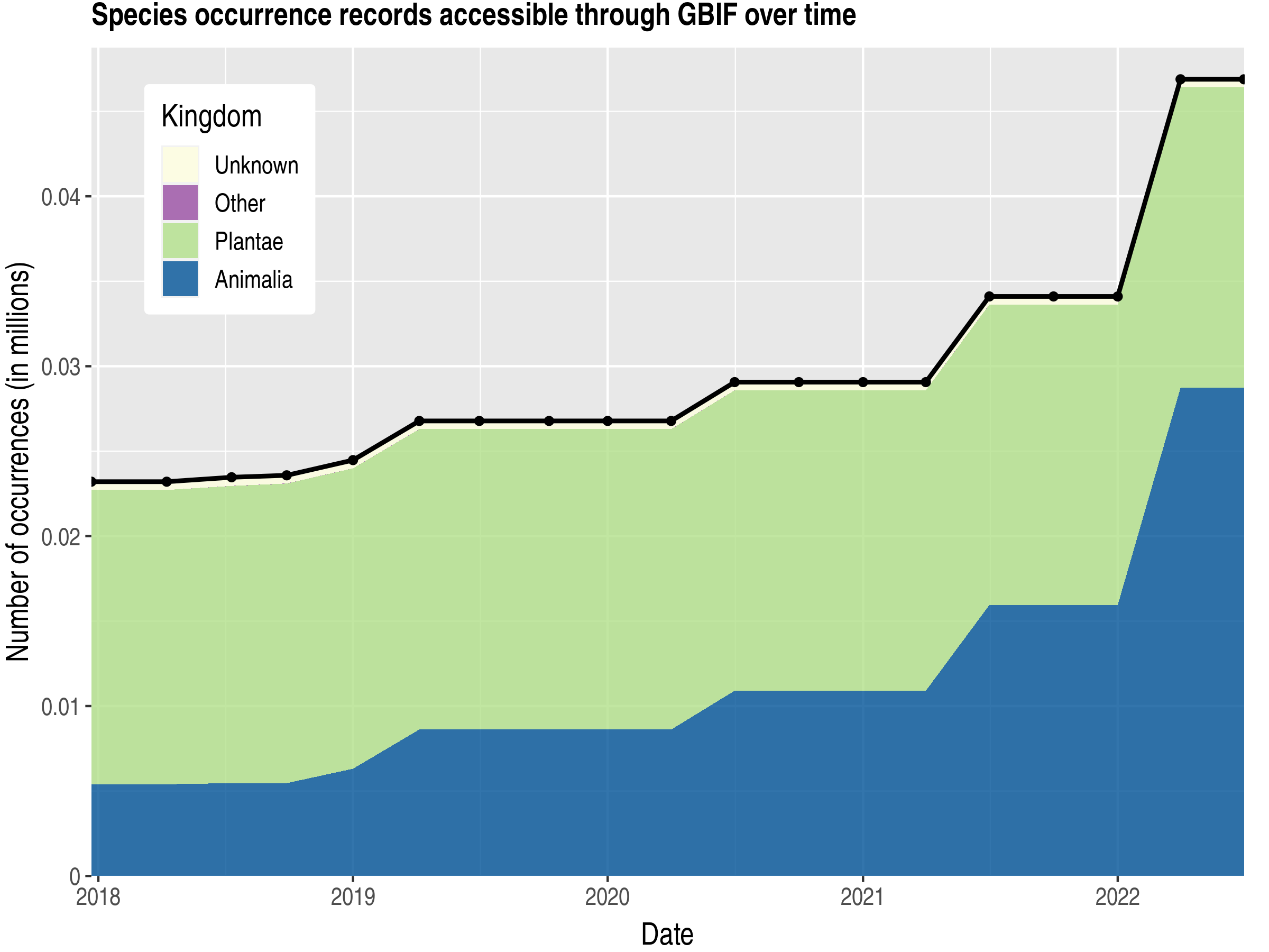 Data trend of records by kingdom published by Vanuatu