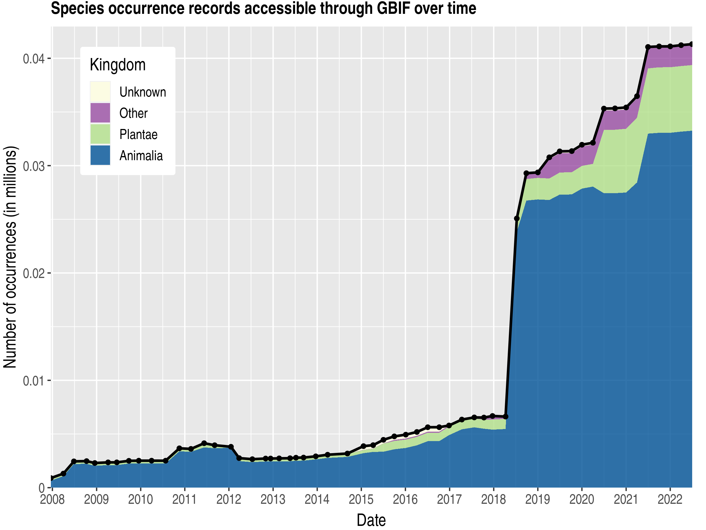 Data trend of records by kingdom about Wallis and Futuna