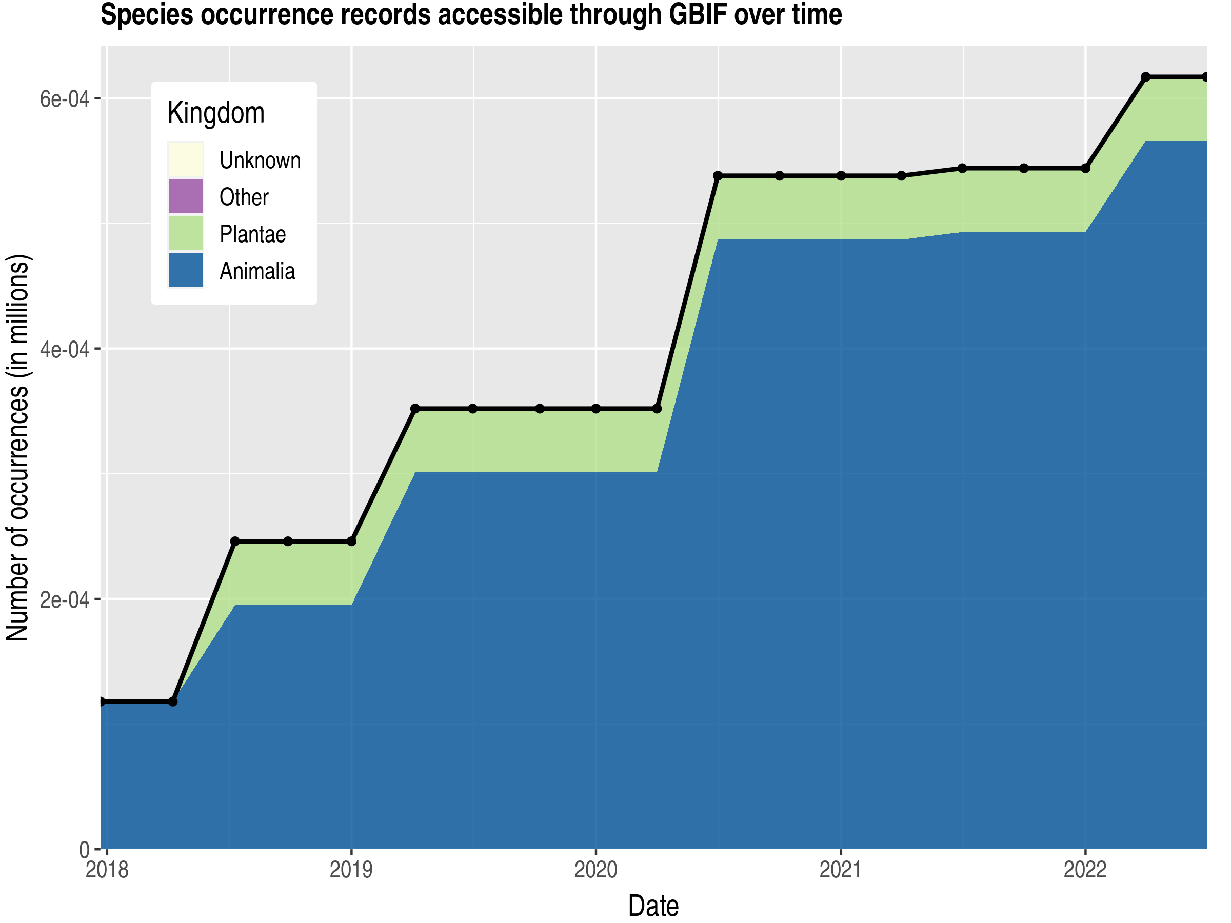Data trend of records by kingdom published by Wallis and Futuna