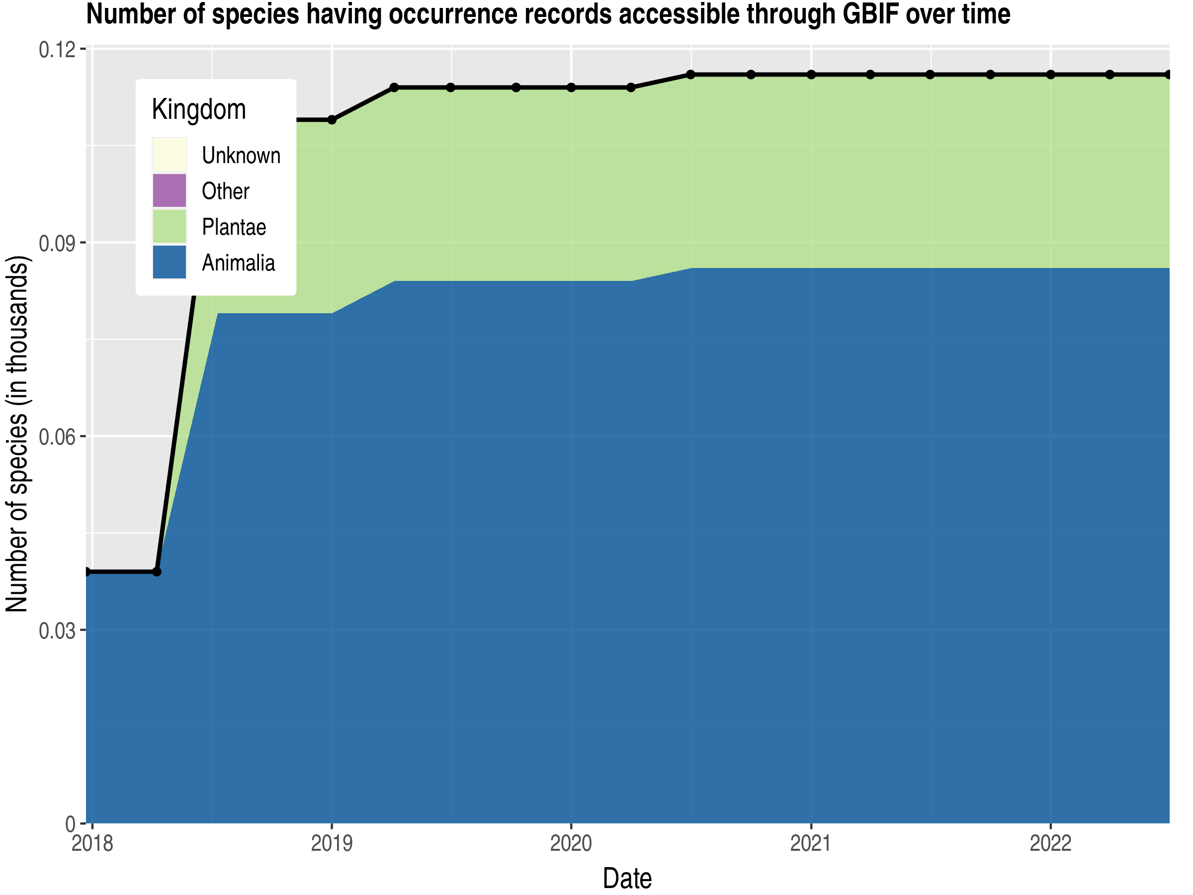 Data trend of species count by kingdom published Wallis and Futuna
