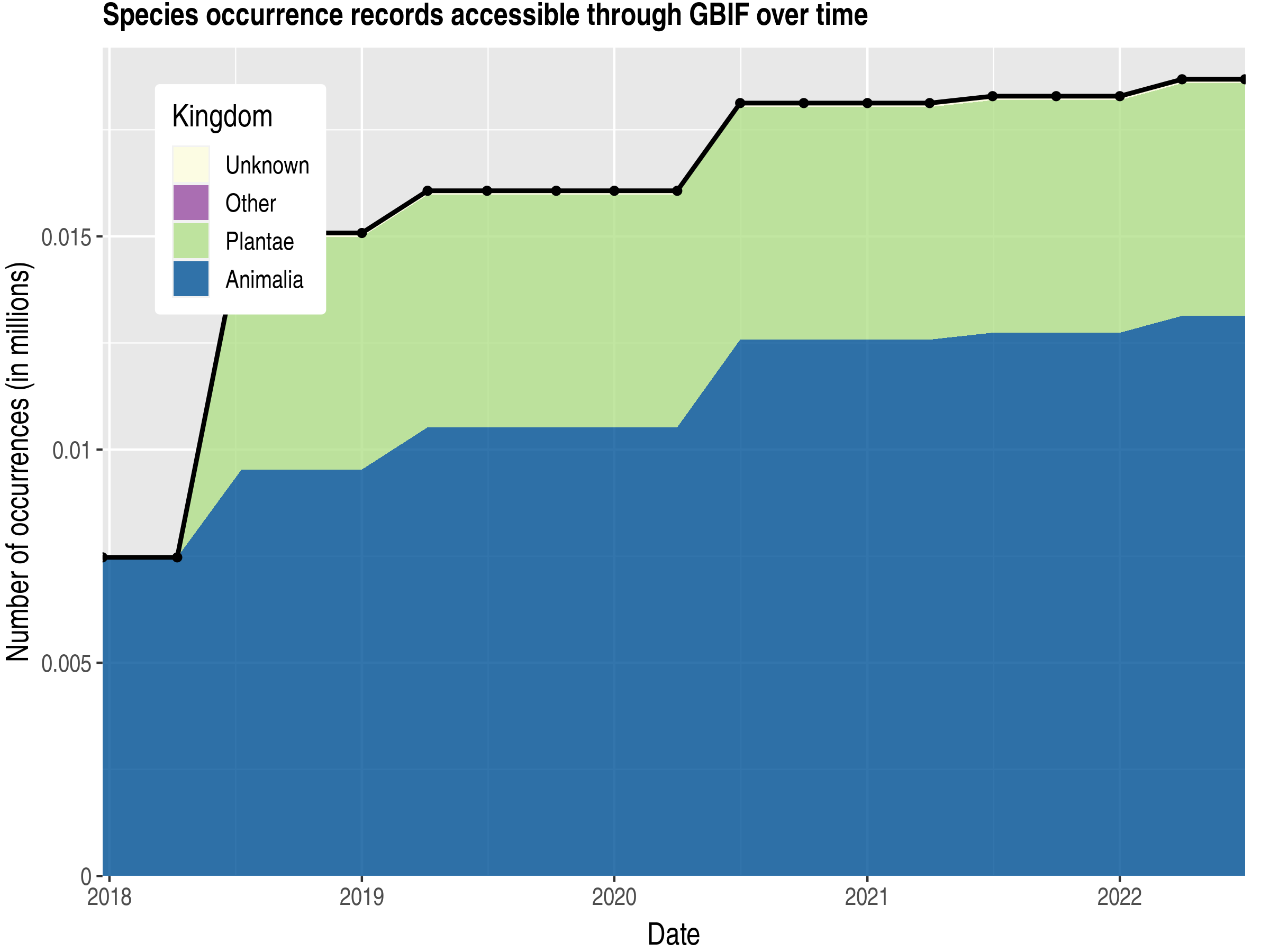 Data trend of records by kingdom published by Samoa
