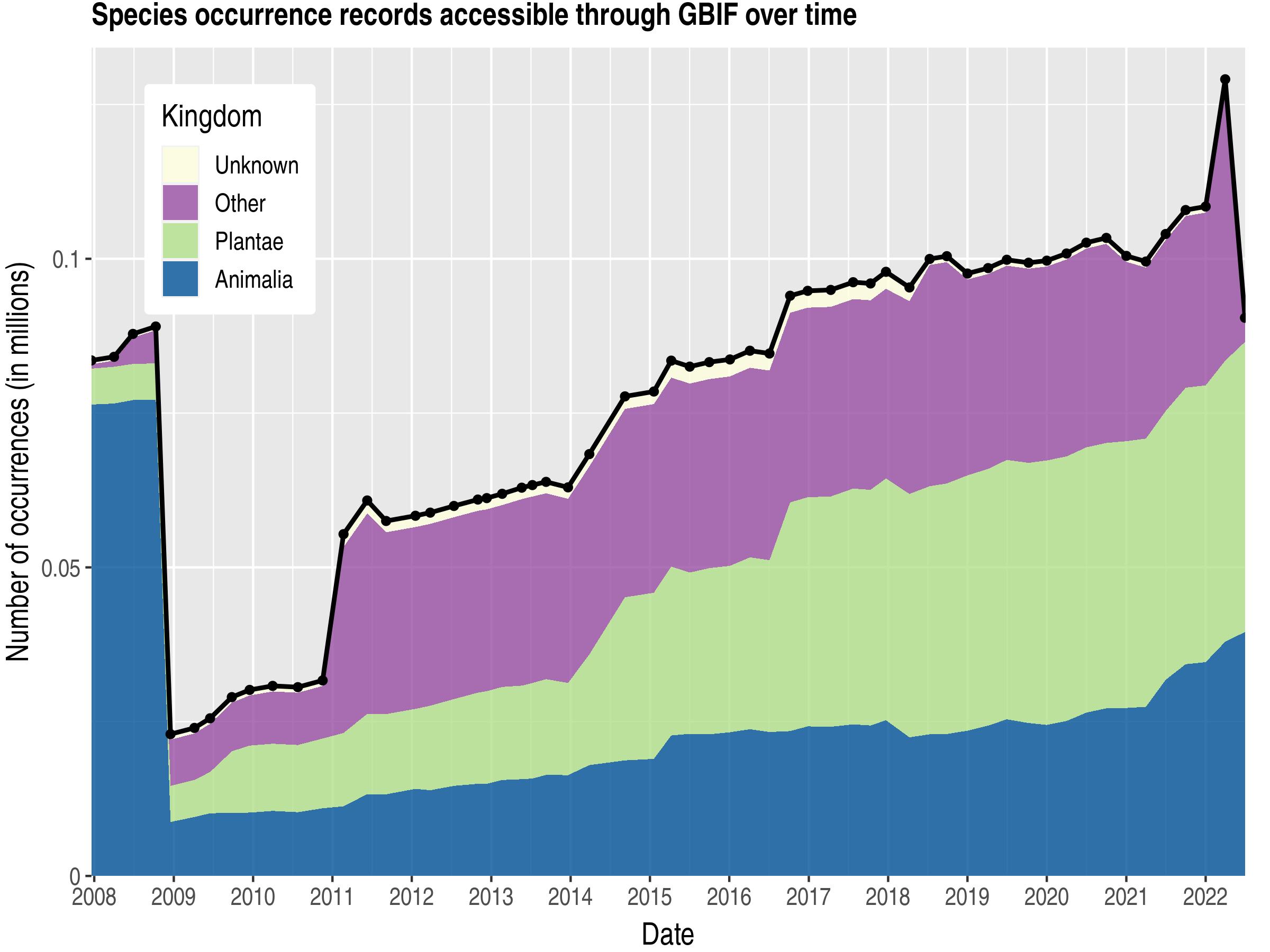 Data trend of records by kingdom about Yemen