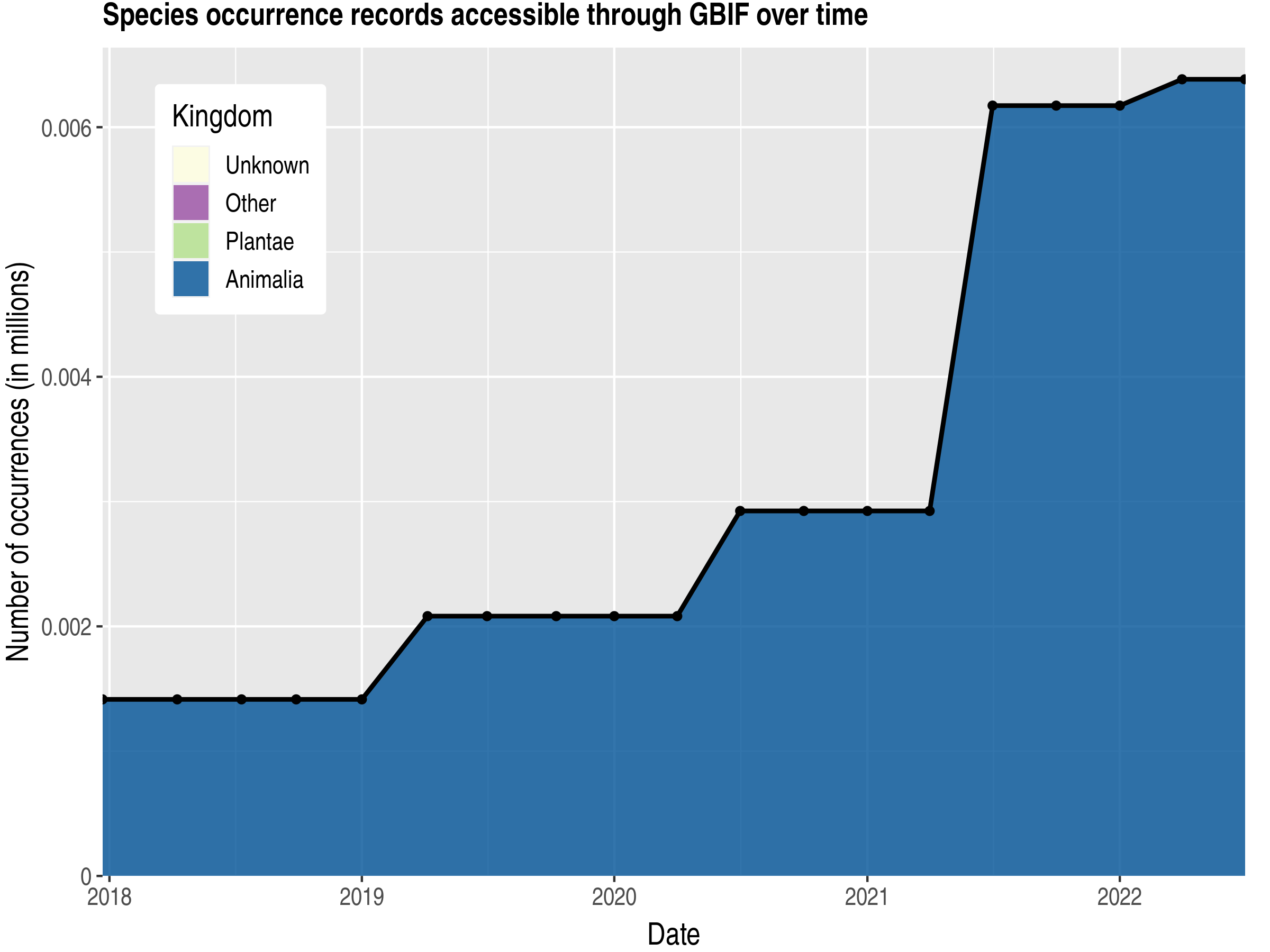 Data trend of records by kingdom published by Yemen