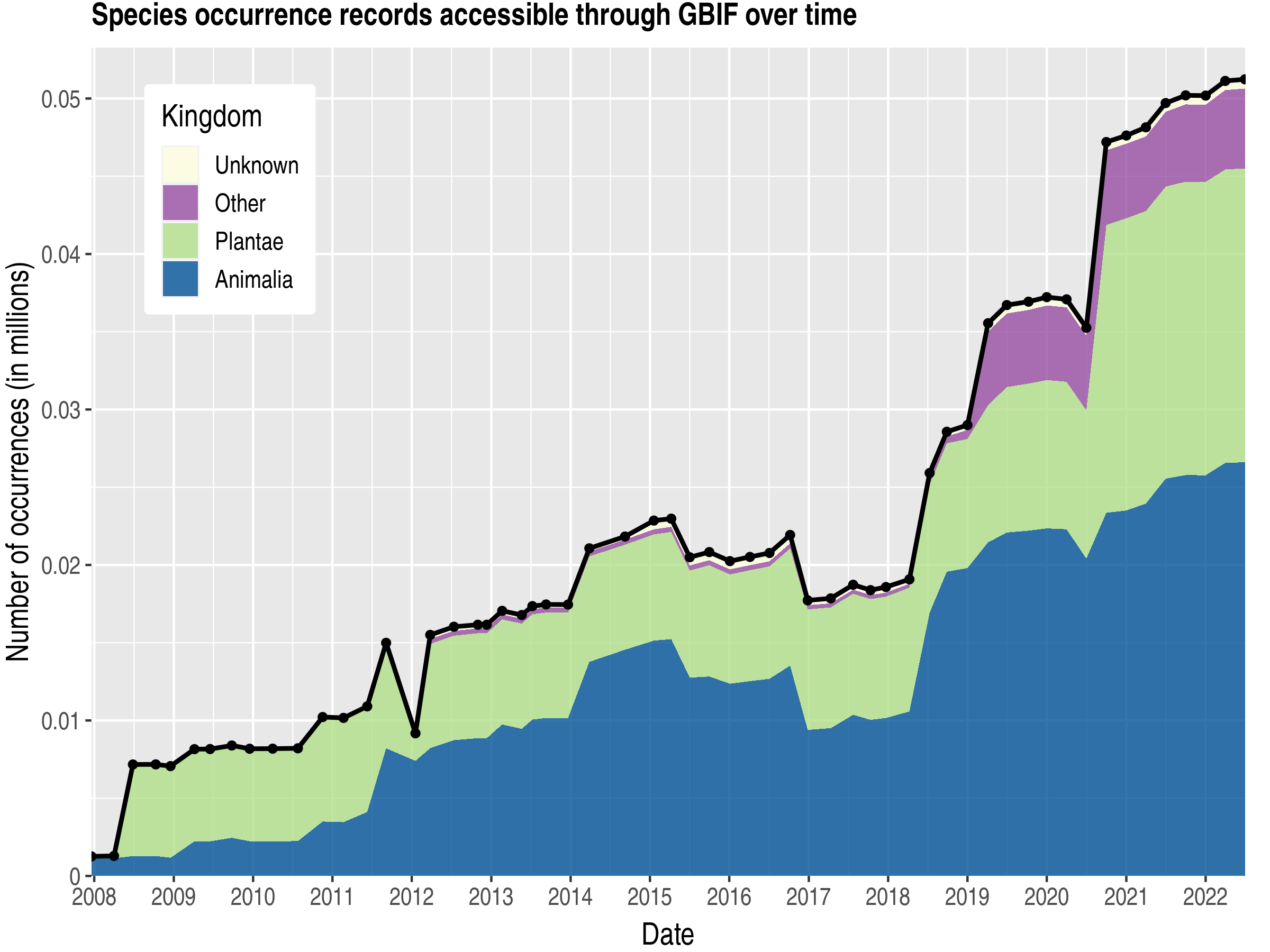 Data trend of records by kingdom about Mayotte