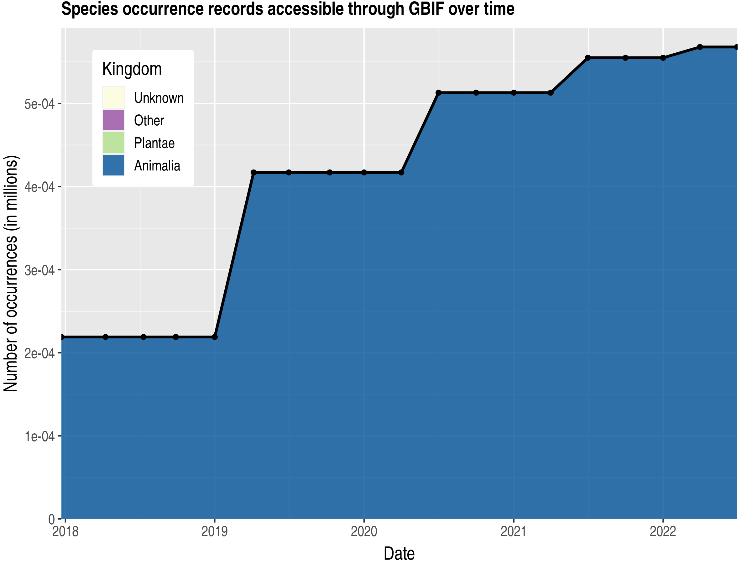 Data trend of records by kingdom published by Mayotte