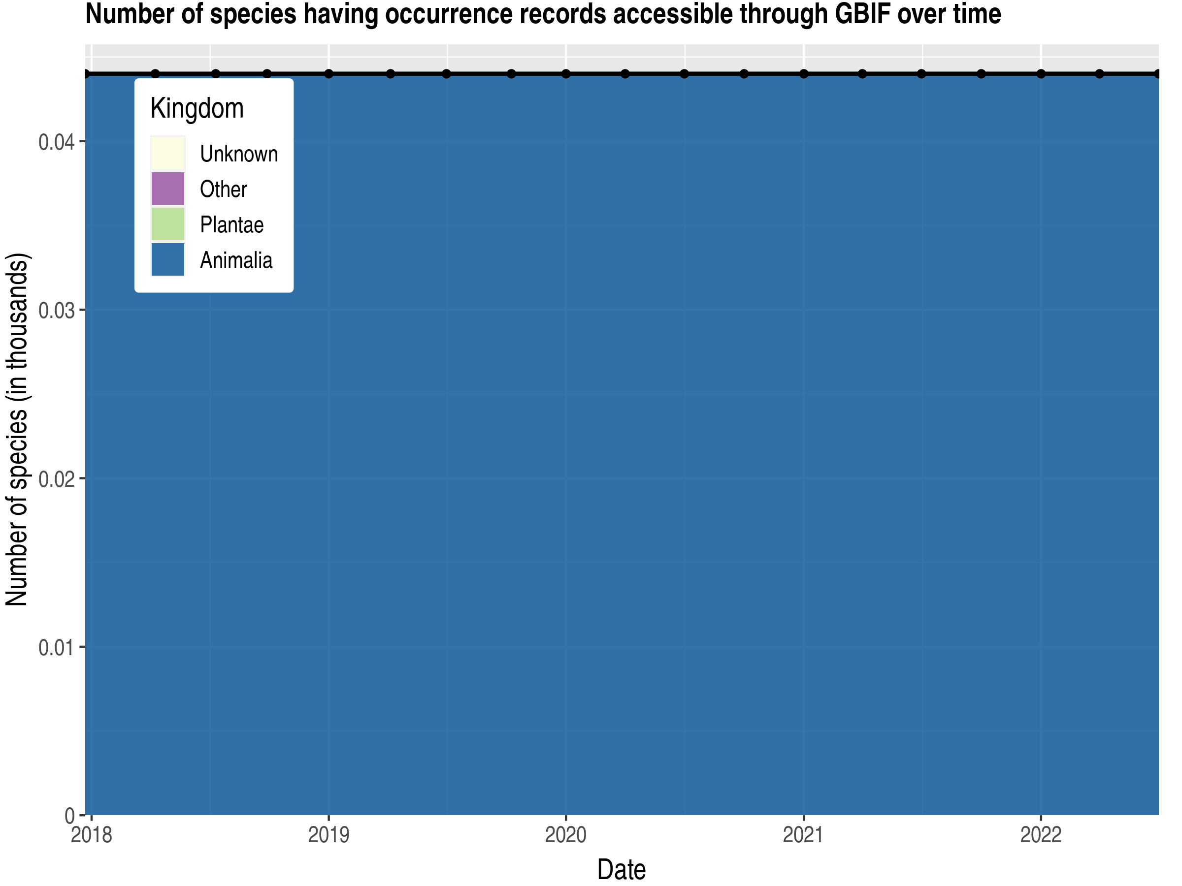 Data trend of species count by kingdom published Mayotte