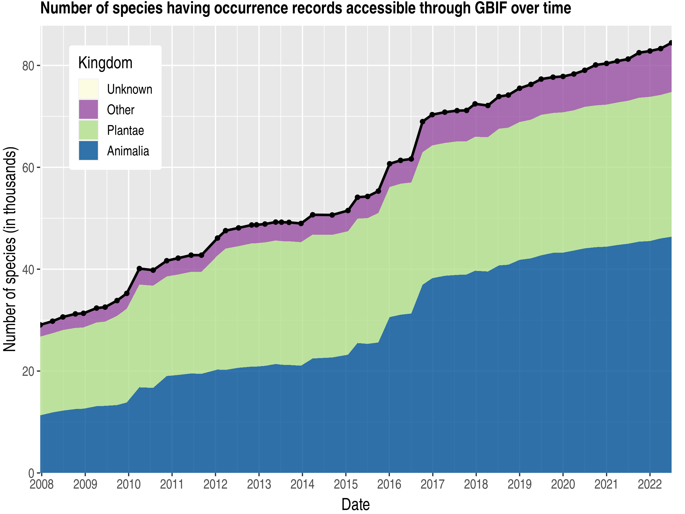 Data trend of species count by kingdom about South Africa
