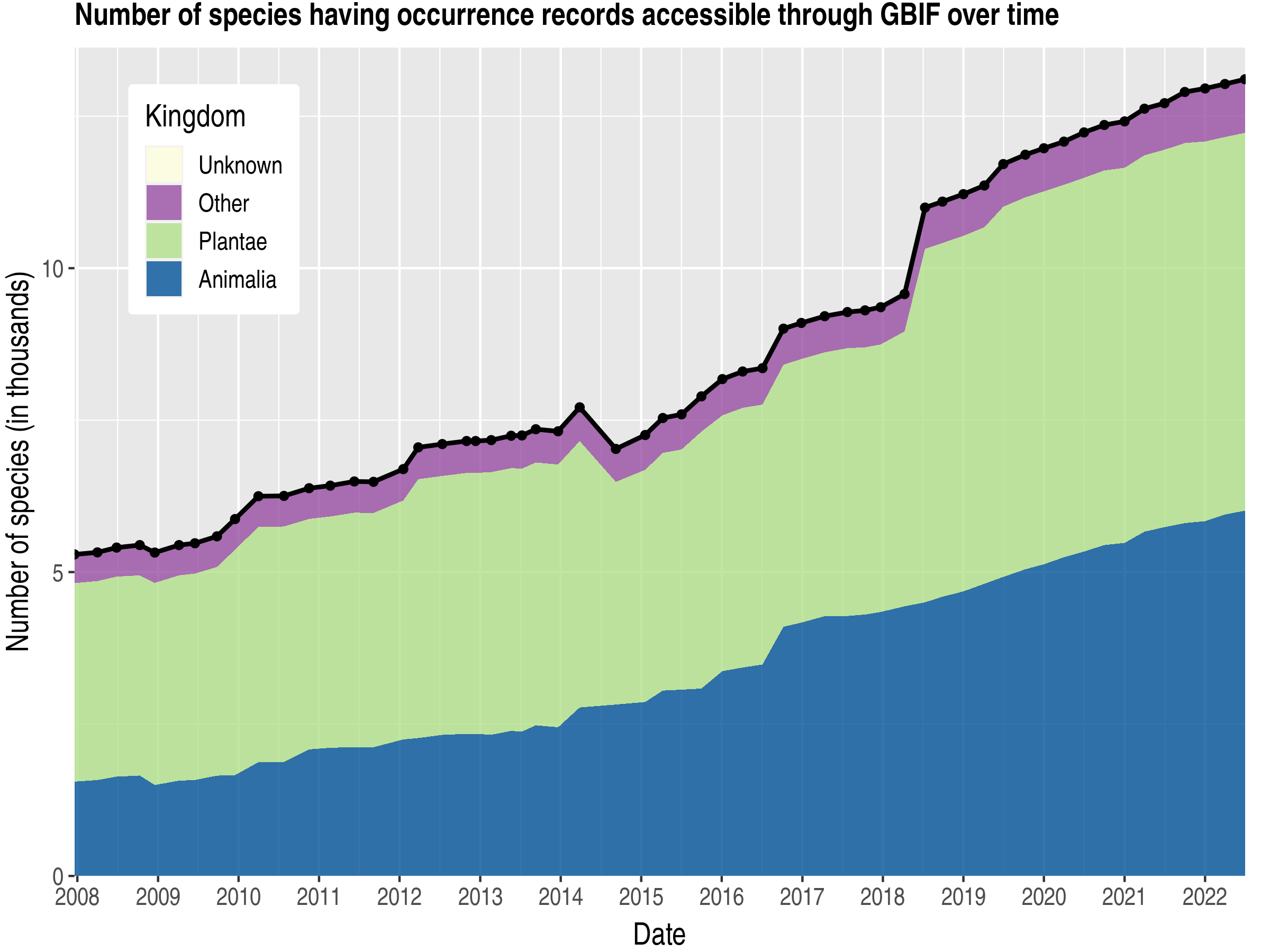 Data trend of species count by kingdom about Zambia