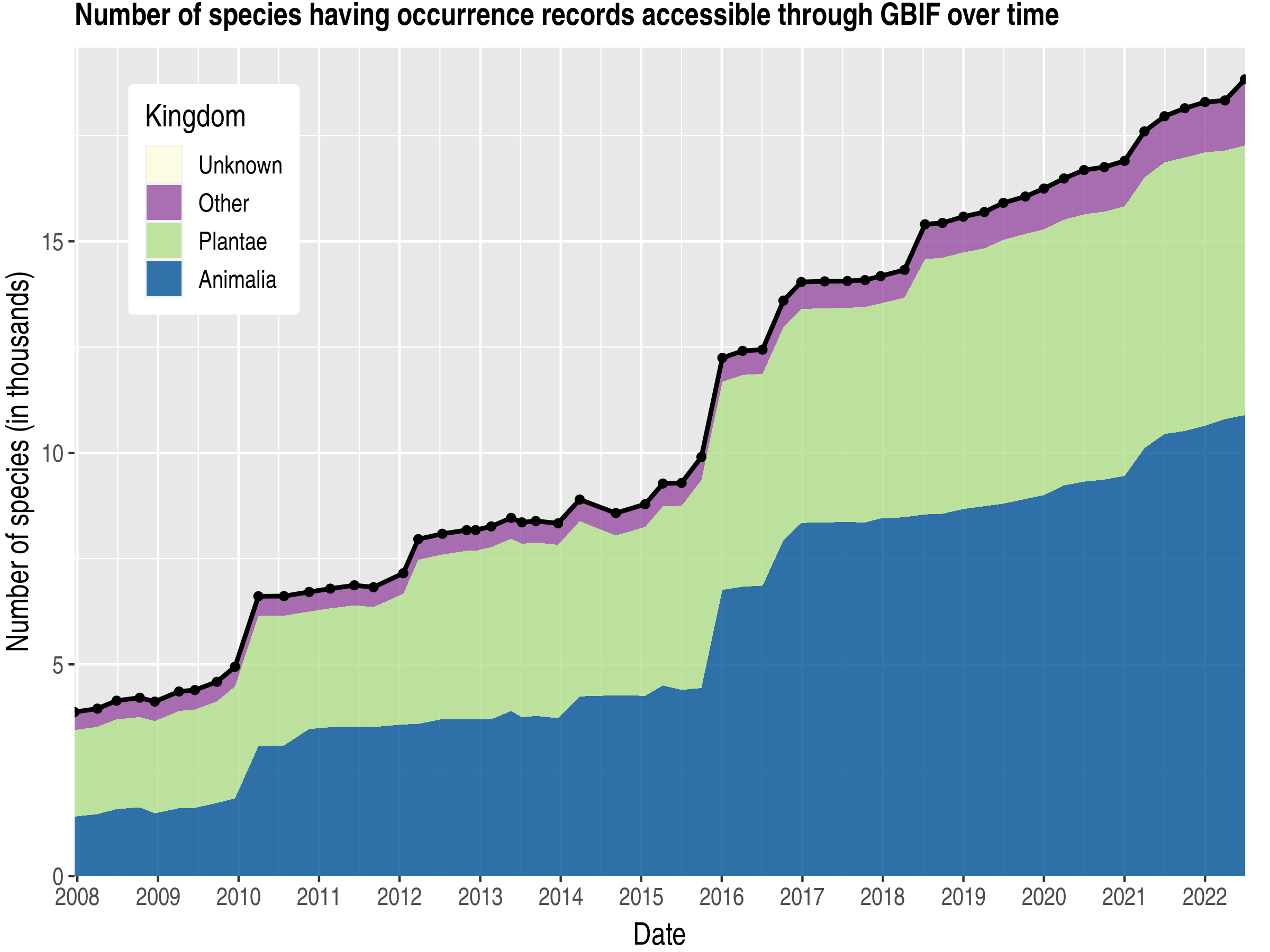 Data trend of species count by kingdom about Zimbabwe